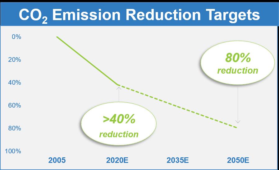 Carbon Reduction Graphic