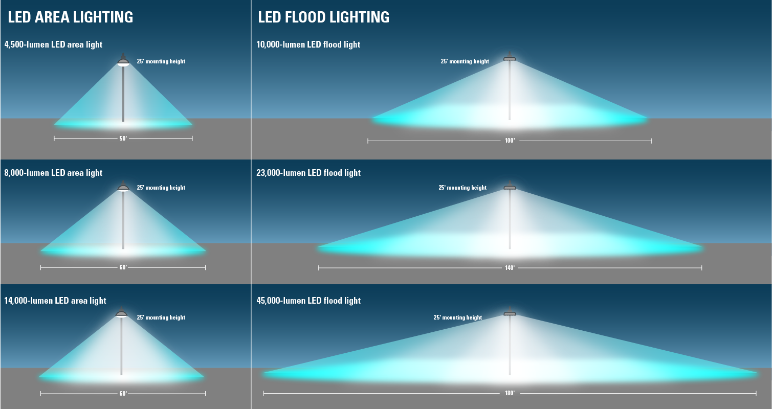 LED Flood and Area Lighting